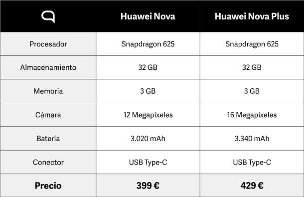 Imagen producto Huawei nova plus 3