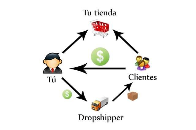 Imagen Tienda dropshipping y web Indexada en Google en oferta